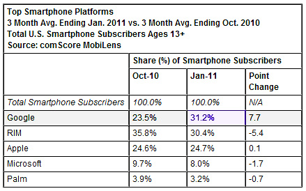 smartphone top market share android google mobile phones