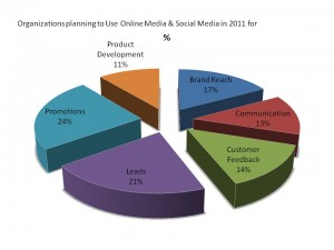 In 2011 Using Planning Social Media for brand promotion customer feedback product innovation development customer responses