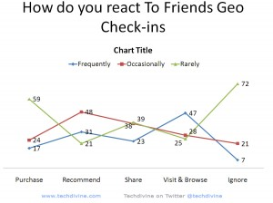 How do you respond to friends mobile geo checkins online