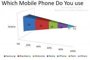 mobile phones used most for check in others geo target new smartphones