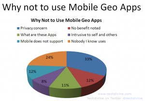 geo location apps concern survey mobile check in