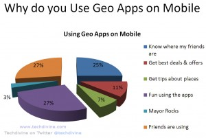 geo location based apps
