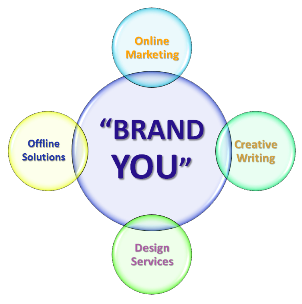 brand analysis case study digital marketing mumbai
